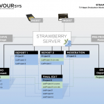 NAB2012: Strawberry – projektorientiertes Editing
