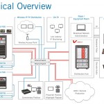 NAB2014: Lawo präsentiert IP-basierte Kamera-Hubs