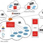 NAB2016: Dimetis integriert Aspera-API