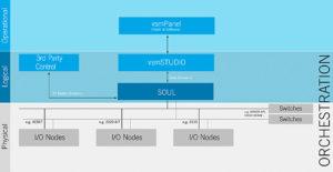 Lawo Soul verwaltet IP-Setups