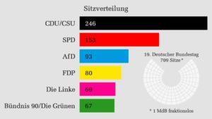 Bundestagswahl, Sitzverteilung