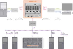 Ihse, IP CPU-Extendermodul