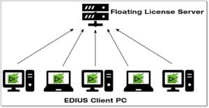 Edius 9, Diagramm, Floating License