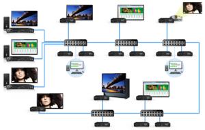 Matrox, Maevex, Applikationsdiagramm