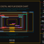 Sensor-Chart Analog- und Digitalfilm