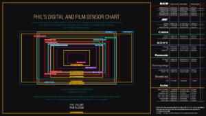 Sensor-Chart