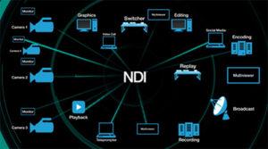 NDI, Newtek