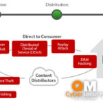 Qvest Media schützt die Medien-Cloud mit QM Security