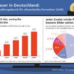 Fernsehzuschauer in Deutschland sind bereit für Ultra HD