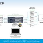 Aja: 8K-Lösungen auf der Inter BEE 2018