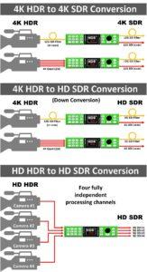 HDR SDR Konvertierung mit Lynx greenmachine