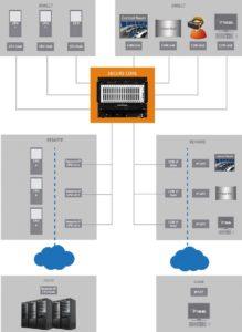 Ihse zeigt auf der NAB 2019 die erweiterte Konnektivität ihrer KVM-Lösungen um standortunabhängige Zugriffsmöglichkeiten über die IP-Schnittstelle.