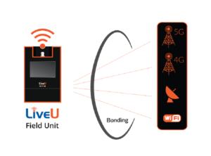 Wenn die Live-Produktion in Nicht-5G-Bereiche übergeht, bündle die LiveU-Einheit automatisch die verfügbaren Netzwerke und unterstützt jede Kombination von 3G/4G/5G-Modems.