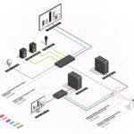 Vereinfachte Infrastruktur für Präsentation und Schulung