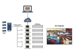 Matrox, QuadHead2Go, Workflow