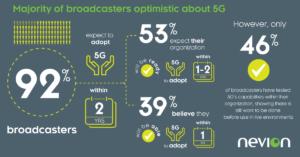 Infografik 5G
