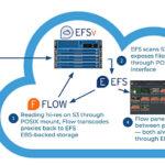 Editshare EFSv: Editing günstiger, kollaborativ, cloud-basiert