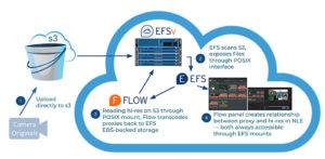Editshare, EFSv, Storage, Cloud