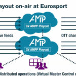Eurosport nutzt Grass Valley AMPP Playout