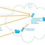 Sony intensiviert Cloud-Aktivitäten