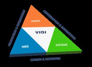 VIDI, Grafik