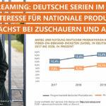 Deutsche Produktionen bei Video-Streamingdiensten im Aufwind