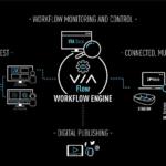 EVS: Große Broadcast-Installation mit Via Flow