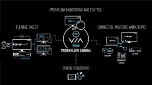 EVS, Via Flow, Grafik