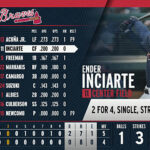 Rocket Surgery feiert fünf Jahre Erfolg mit den Atlanta Braves