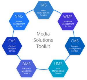 Sony, Media Solutions Toolkit, Grafik