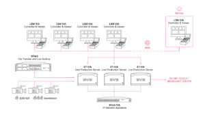 EVS, LiveCeption, Grafik