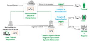 Ateme, NEA, Channel Origination