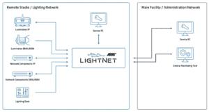 Arri, LightNet, Grafik